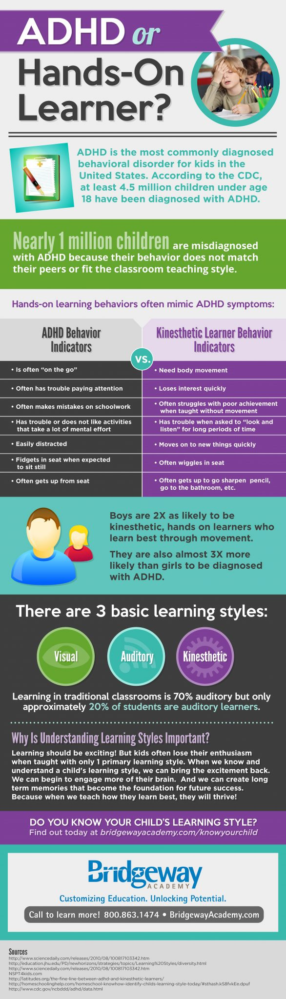 ADHD or Kinesthetic Learner