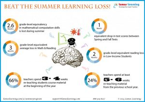 Bridgeway_Academy_Summer_Learning_Loss_Stats